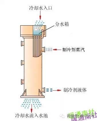 暖通制冷空调各类换热器汇总全面简析_5