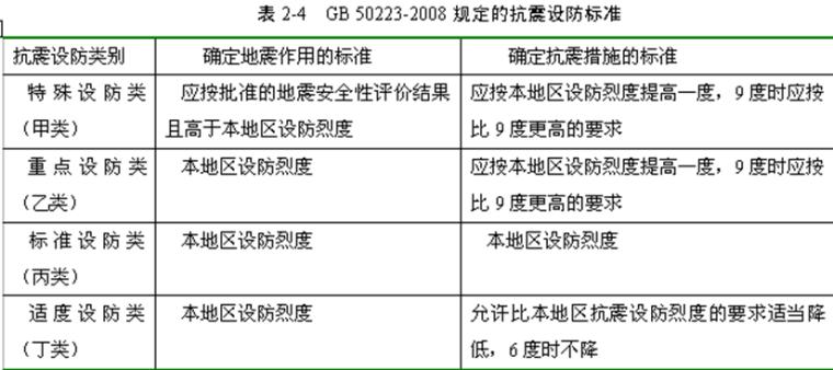 中美钢结构抗震设计规范比较讲座-武汉大学(PPT,229页)