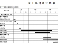 弱电工程总施工进度计划表