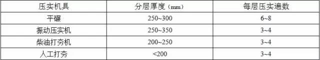 收藏:土方工程施工质量监理实施细则_3