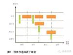 中国铁路BIM标准体系框架研究