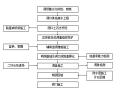 京昆高速施工标准化管理实施细则——隧道篇