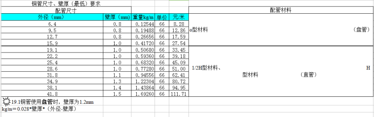 钢材及铜管重量计算表_2