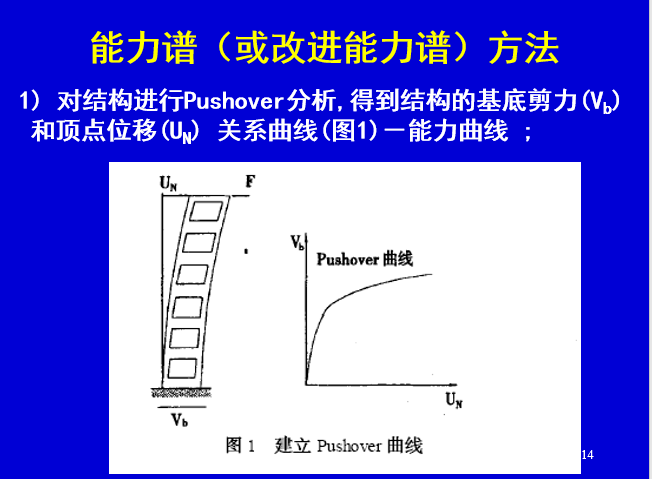 pushover分析-静力弹塑性分析方法_6