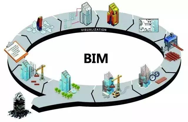 看BIM如何贯彻装配式建筑全生命周期!一体化装修亮了!_19