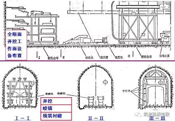 原来隧道是这样施工的丨图文解说最全隧道开挖方法-QQ截图20170518172430.jpg