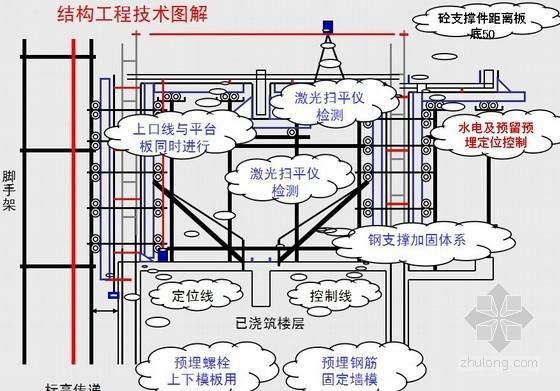 标杆房产工程全过程四化管理报告(图文并茂)