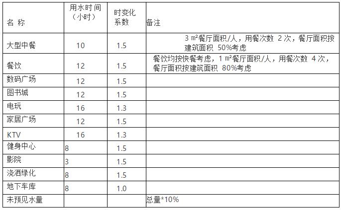 商业地产机电各专业设计标准、要求、总结_9