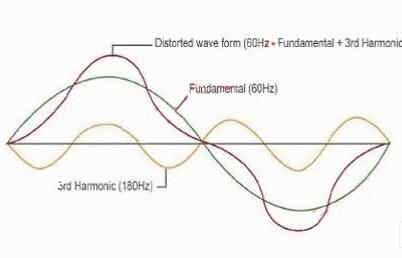 电力电子系统谐波的排查及谐波滤波装置应用