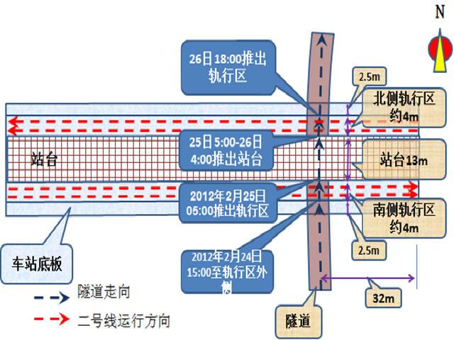 复杂环境下盾构近距离穿越既有地铁车站施工工法汇报53页PPT