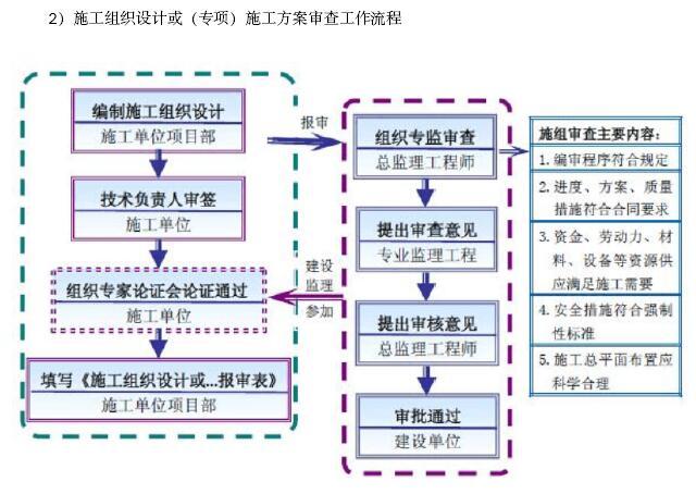 [成都]大型市政桥梁工程监理规划(202页,图文丰富)_12