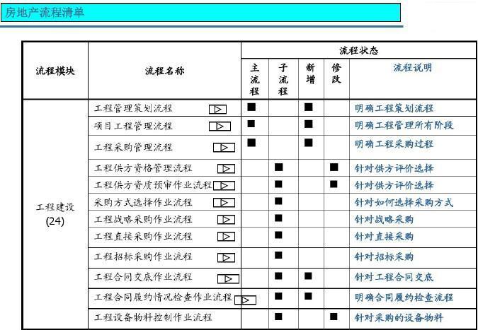 房地产流程清单