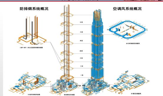 超高层项目机电工程创新技术(机电工程,附图丰富)_4