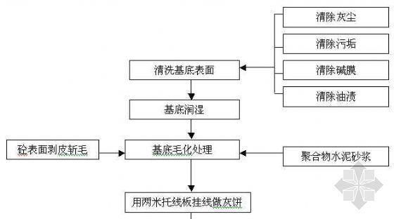抹灰工程施工工艺框图