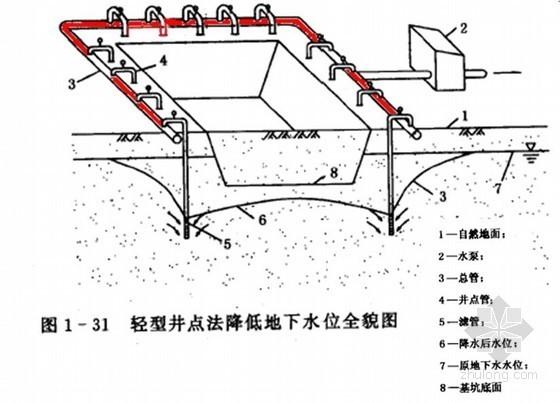 深基坑土方开挖降水施工技术