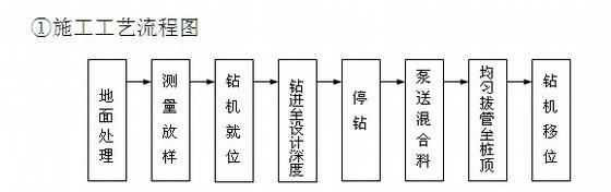 预制桩试桩施工方案资料下载-[江苏]城际铁路车站长螺旋钻孔灌注桩试桩施工方案