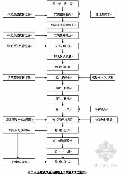福建罗宁高速公路改造施工组织设计(实施)