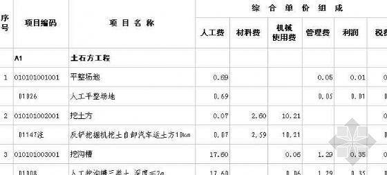[广西]某高速公路服务区报价清单(中标)