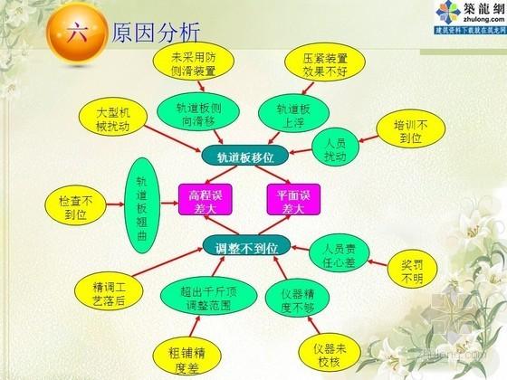 I型无砟轨道资料下载-[QC]提高I型无砟轨道板一次性安装定位精度(中铁)