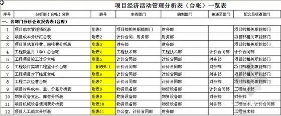项目经济活动分析全套表(中铁电气化局)