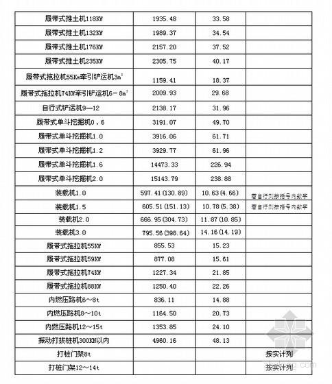 江苏省水利工程施工机械台班费定额说明(2006年动态价)