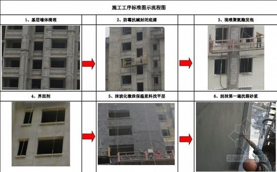 现场喷涂硬泡聚氨酯外墙保温系统和外墙真石漆质感砂浆施工工艺(附图丰富)