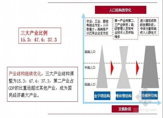 [山东]高端城市综合体项目调研报告(ppt 共61页)