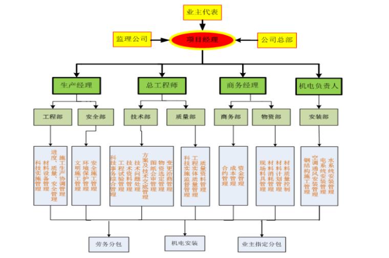 科技示范工程技术总结(共91页,图文)_2