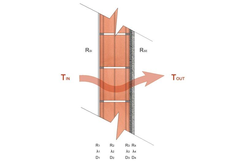怎样计算建筑外墙的传热系数?