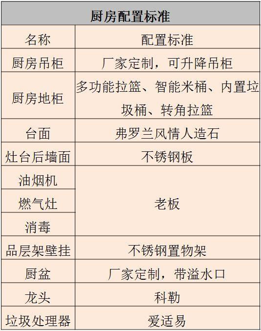碧桂园4.0精装修标准——核心亮点_3