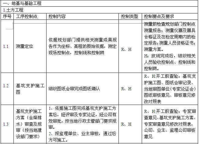 [河北]城中村改造项目工程质量管理计划(图文丰富)_9