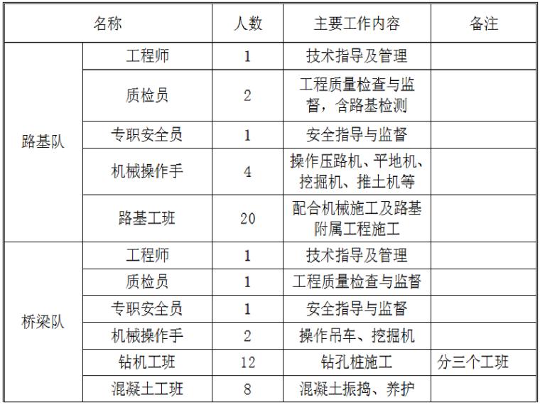 [辽宁]公铁立交工程路基/桥梁工程施工组织设计