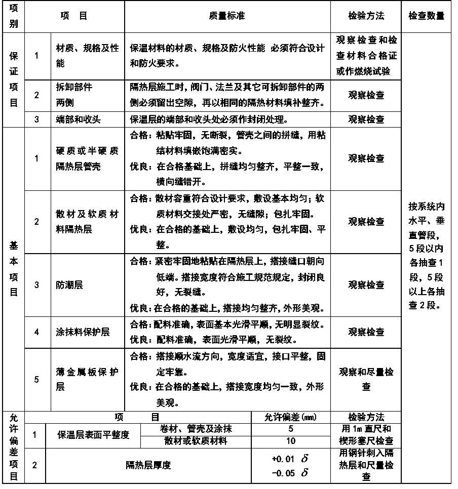 通风与空调安装工程施工质量监理实施细则参考手册_12