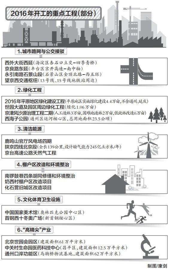 寒冷的建筑季--北京启动210项重点工程总投资额达1.2万亿,好冷呀