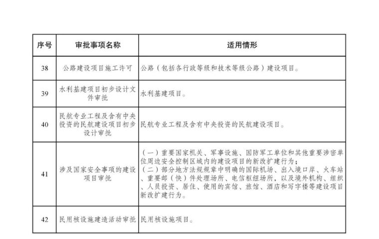 发改委等15部委公布项目开工审批事项清单。清单之外审批一律叫停_24