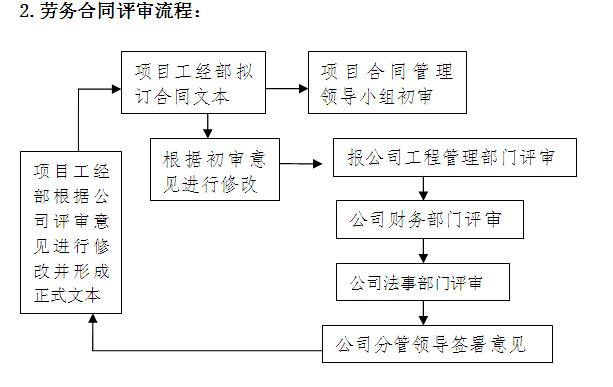 知名施工企业项目精细化管理手册(277页)
