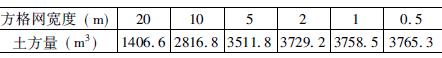 基于CASS 的土方量计算精度分析