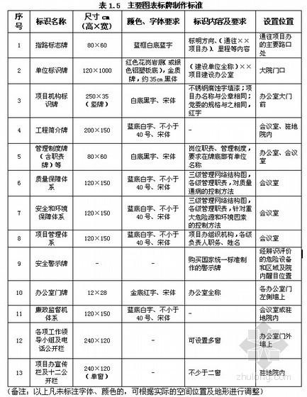 [江西]高速公路标准化施工管理指南(工地建设)