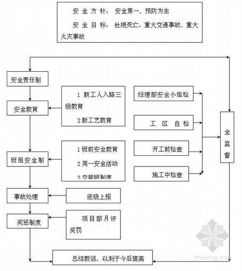 [广东]高速公路工程夜间施工保证措施