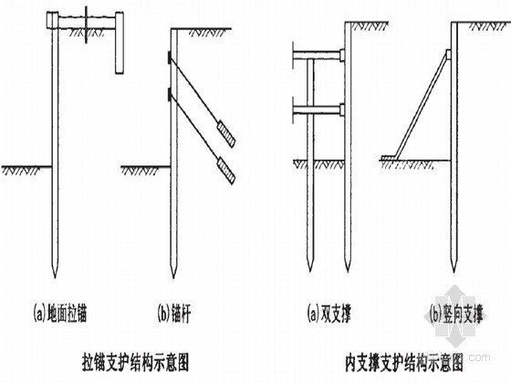 基坑桩锚支护结构的数值分析