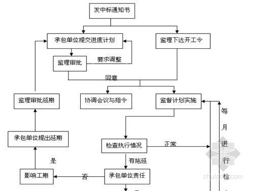 农田建设项目监理实施细则(范本 十项细则)