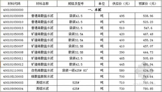 [湖北]历年造价信息价格大全(2008-2011年)
