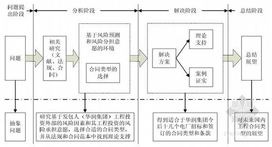 房地产企业工程合同纠纷案例分析(15页)