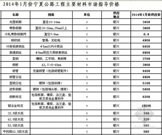 [宁夏]2014年1月公路工程主要材料价格信息