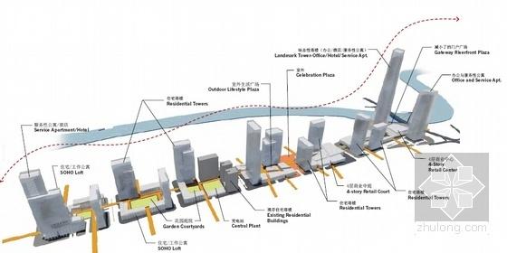 滨河现代风格城市空间规划分析图