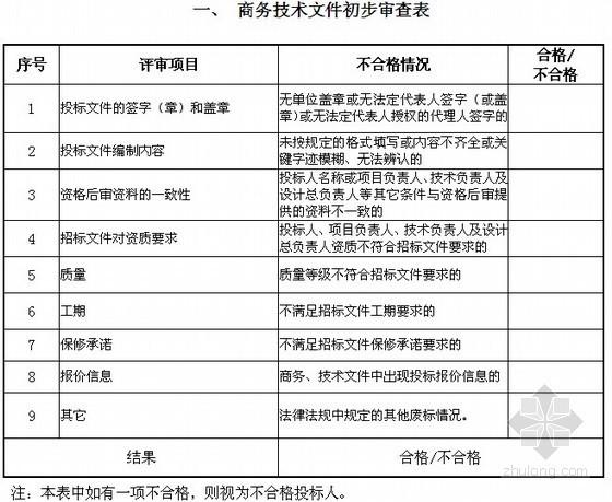 城市道路工程设计施工总承包招标文件(180页)