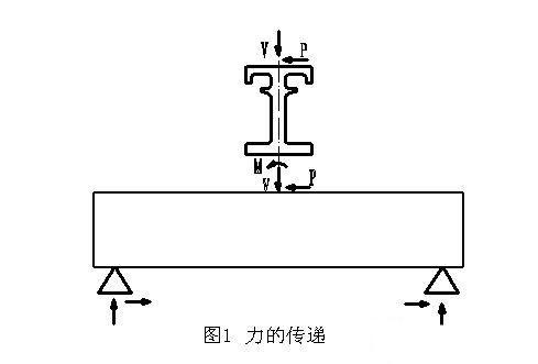 关于伸缩缝装置中梁断裂成因的分析