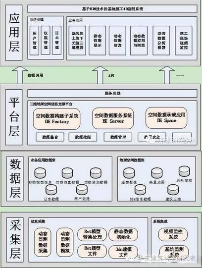 3DGIS、BIM技术在基坑监测中的应用_2