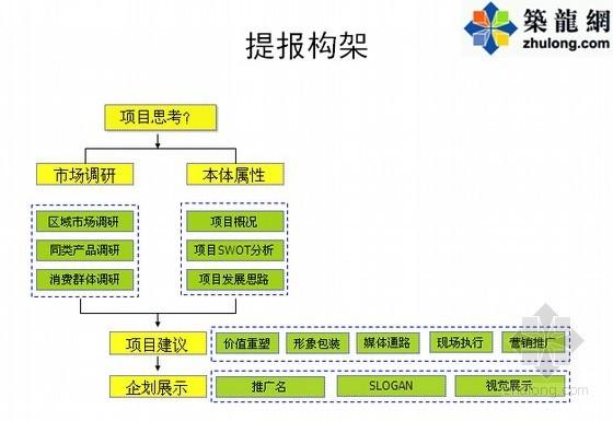 [成都]新技术创业园区项目营销策划报告