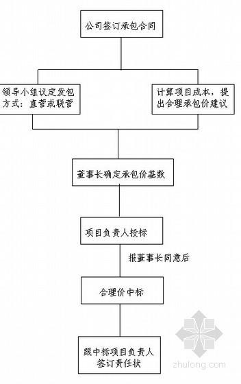 [湖南]最新项目负责人管理办法